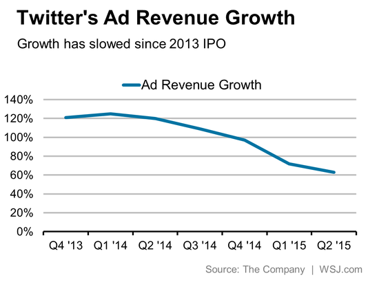 Twitter今年第二季度总营收达到5.02亿美元