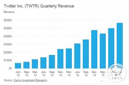 Twitter 86%的广告收入来自移动端